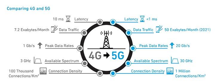 5g vs 4g 5g technology wikipedia