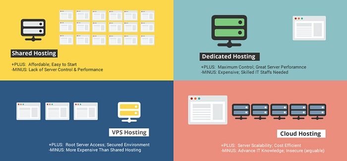 Types of different web hosting services vps-hosting-compare-with-shared-and-dedicated-hosting