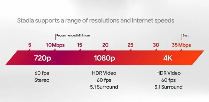 who can use Google Stadia gaming service