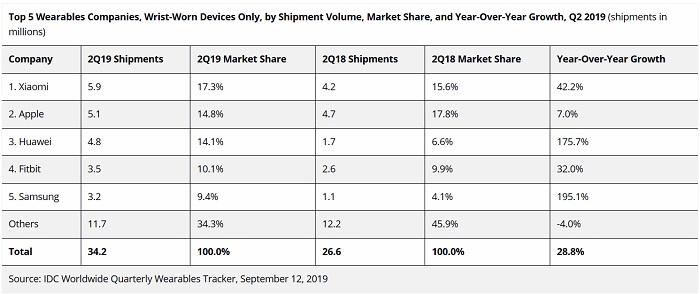 Apple , Fitbit , Huawei , IDC , Samsung , Xiaomi , analytics , business , sales , smartwatch market