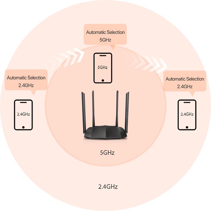 Tenda AC8 , Wi-Fi , router , router