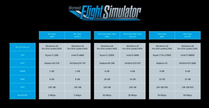Flight Simulator , video games , news