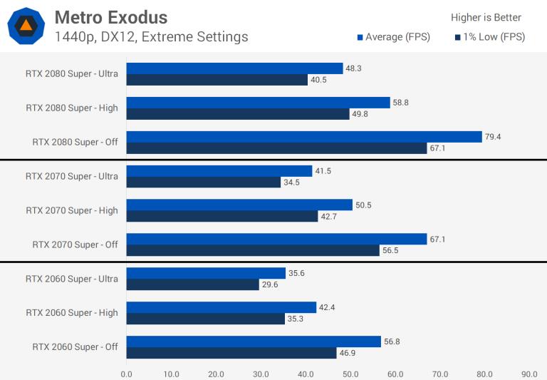 Battlefield V , GeForce , Metro Exodus