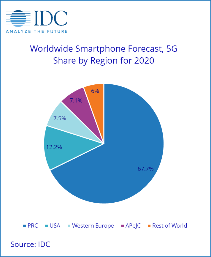 IDC Global 5G Smartphone Market Share Forceast 2020